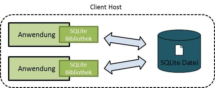 SQLite Schulung - SimPlan AG