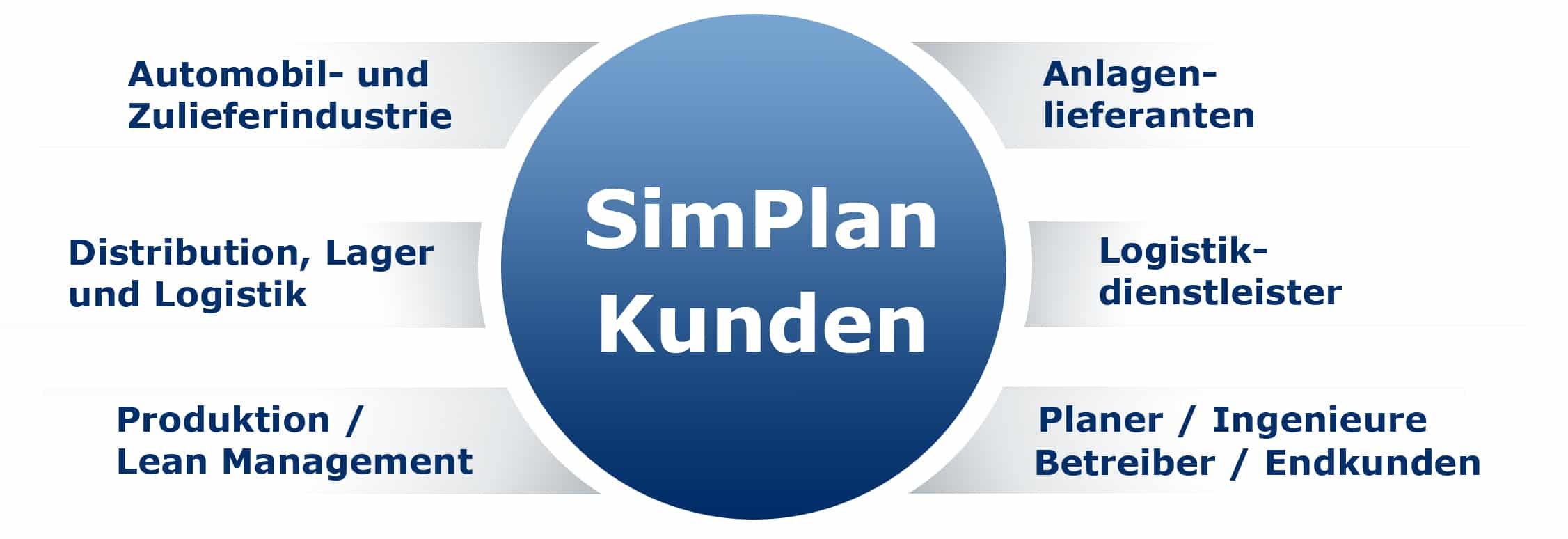 SimPlan Kunden Grafik