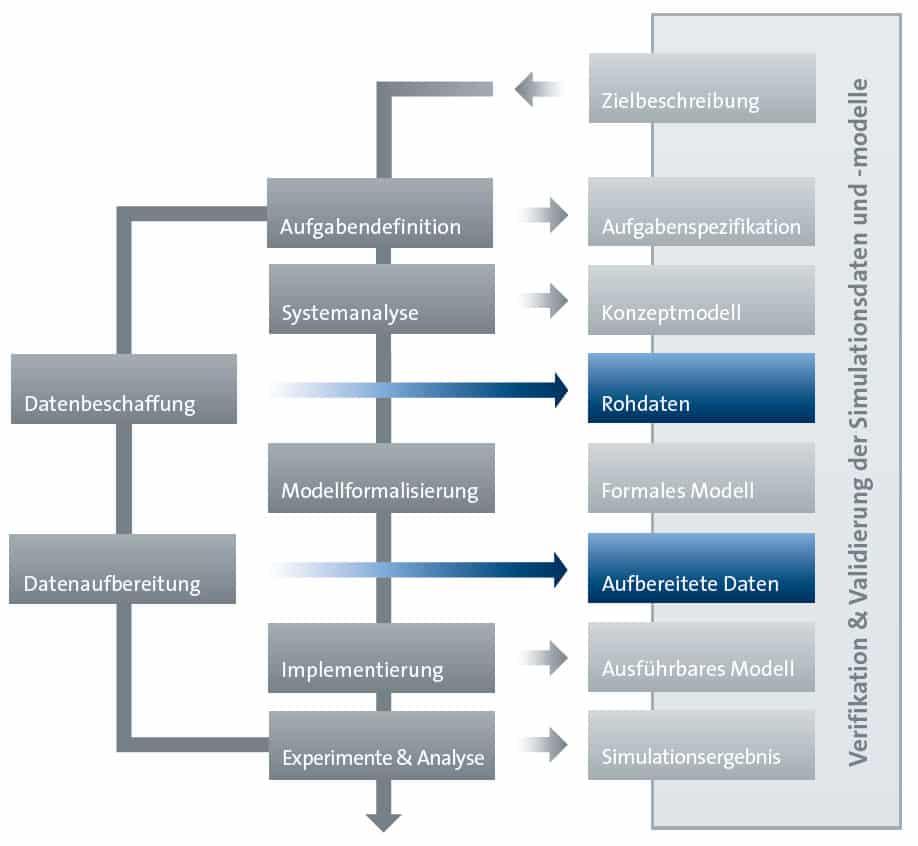 Projektablauf Verifikation & Validierung der Simulationsdaten- und Modelle - SimPlan AG