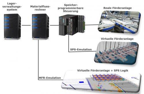 Simulation in der Realisierungsphase - SimPlan AG