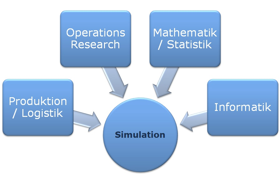 Statistik Schulung - SimPlan AG