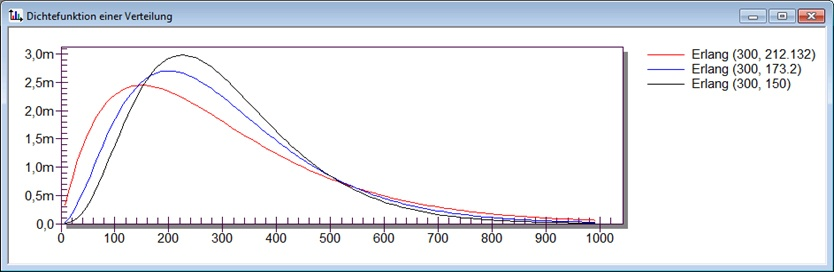 Schulung Statistik - SimPlan AG