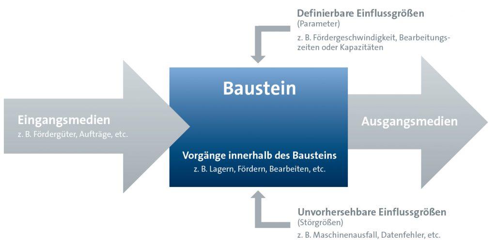 Bausteinprinzip Simulation - SimPlan AG