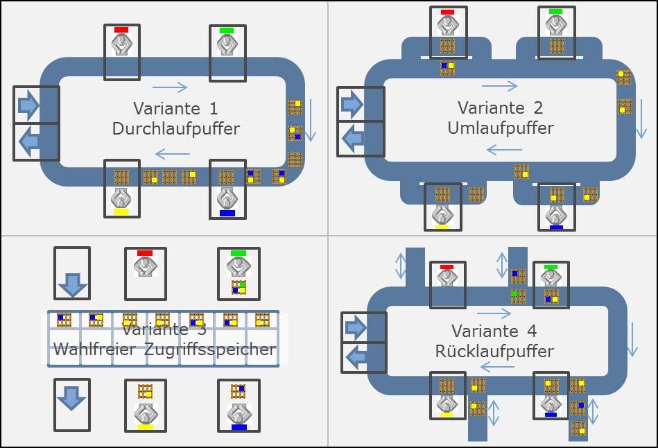 Simulations-Planspiel - SimPlan AG