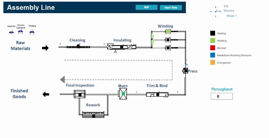 Assembly Line Modell - SimPlan AG