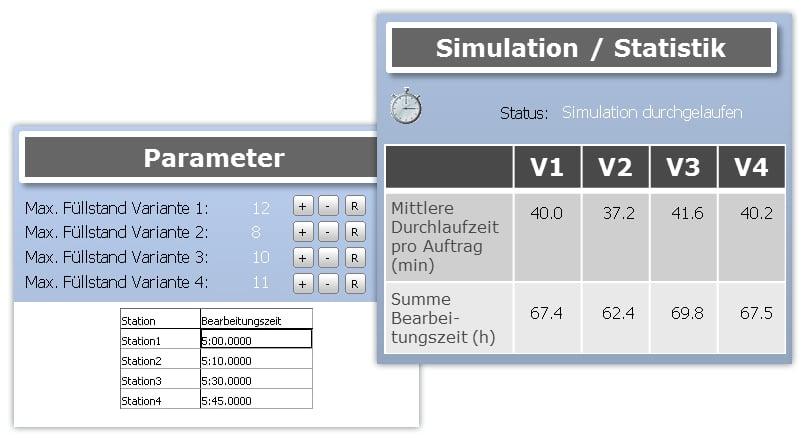 Planspiel Puffer Parameter - SimPlan AG