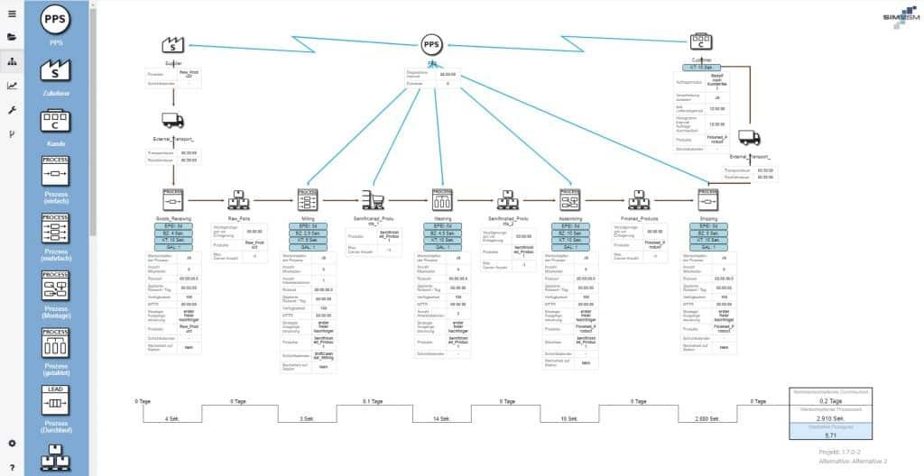 Aufbau eines Wertstrommodells mit SIMVSM