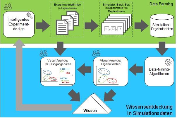 DaWis_Prozess_der_Wissensentdeckung_in_Simulationsdaten