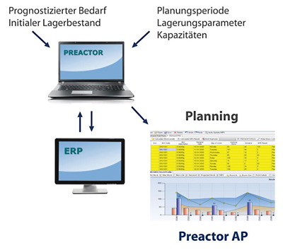 Opcenter_AP_Funktionsweise
