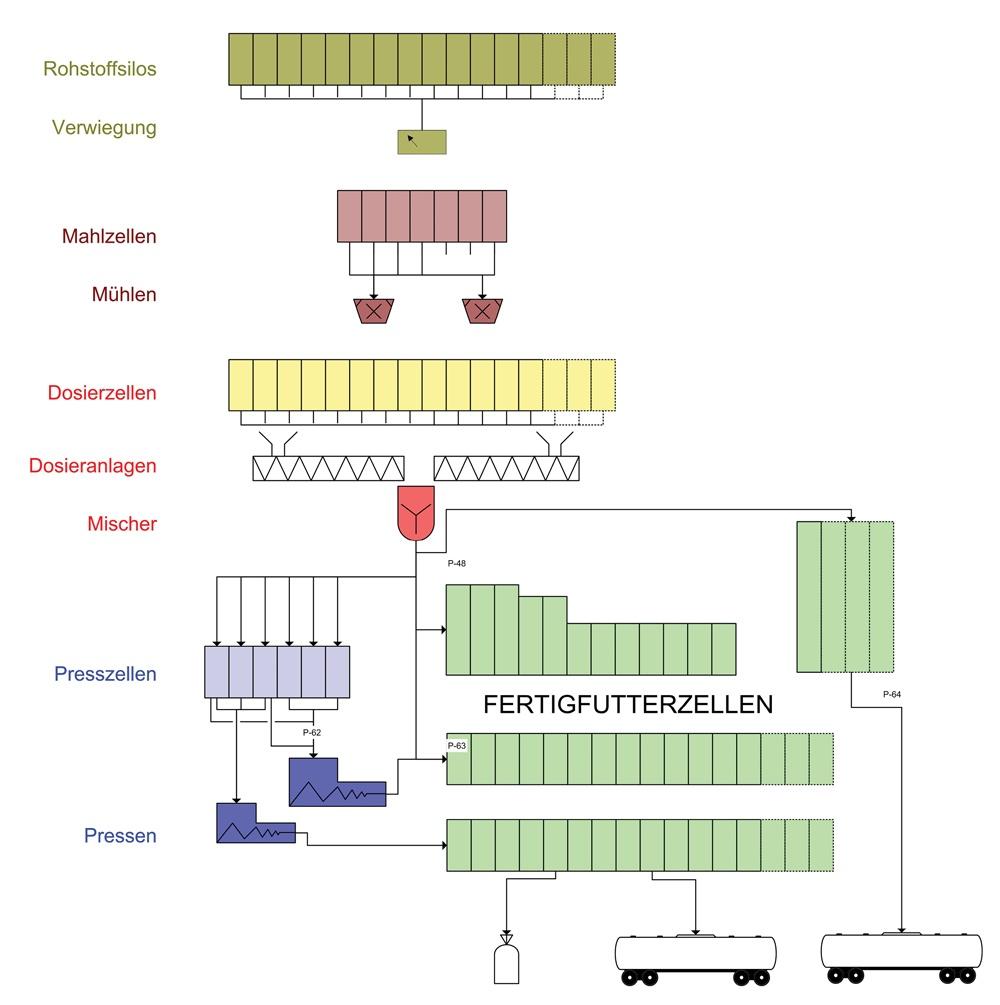 Gentechnikfreie Produktion erfordert komplexe Disposition