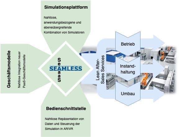 Wirkungsfelder-und-Komponenten-der-SEAMLESS-Plattform